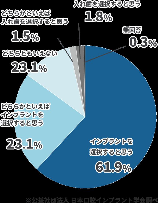 インプラント満足度円グラフ